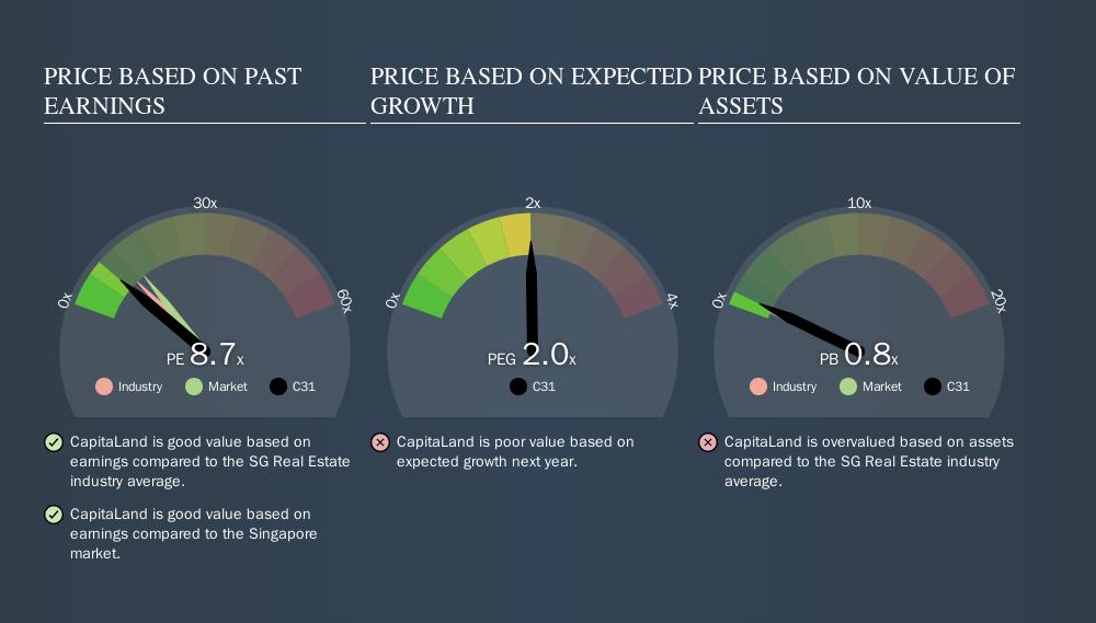 SGX:C31 Price Estimation Relative to Market, October 18th 2019