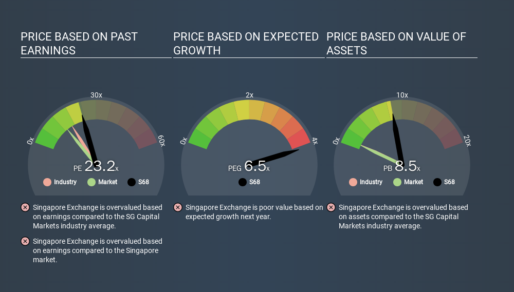 SGX:S68 Price Estimation Relative to Market, December 7th 2019