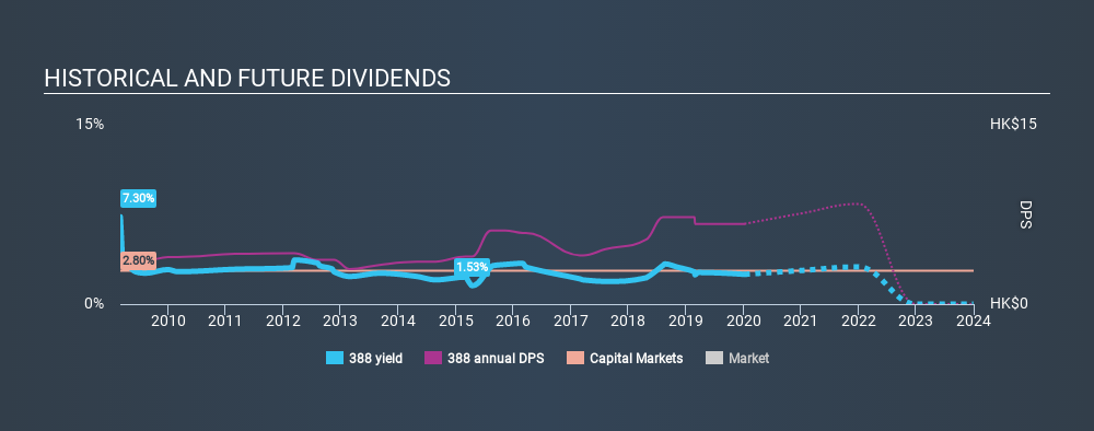 SEHK:388 Historical Dividend Yield, January 8th 2020