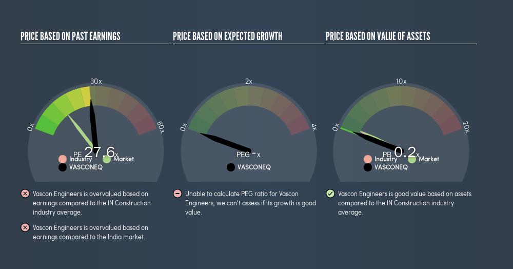 NSEI:VASCONEQ Price Estimation Relative to Market, August 1st 2019