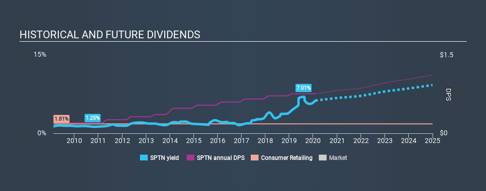 NasdaqGS:SPTN Historical Dividend Yield, February 5th 2020