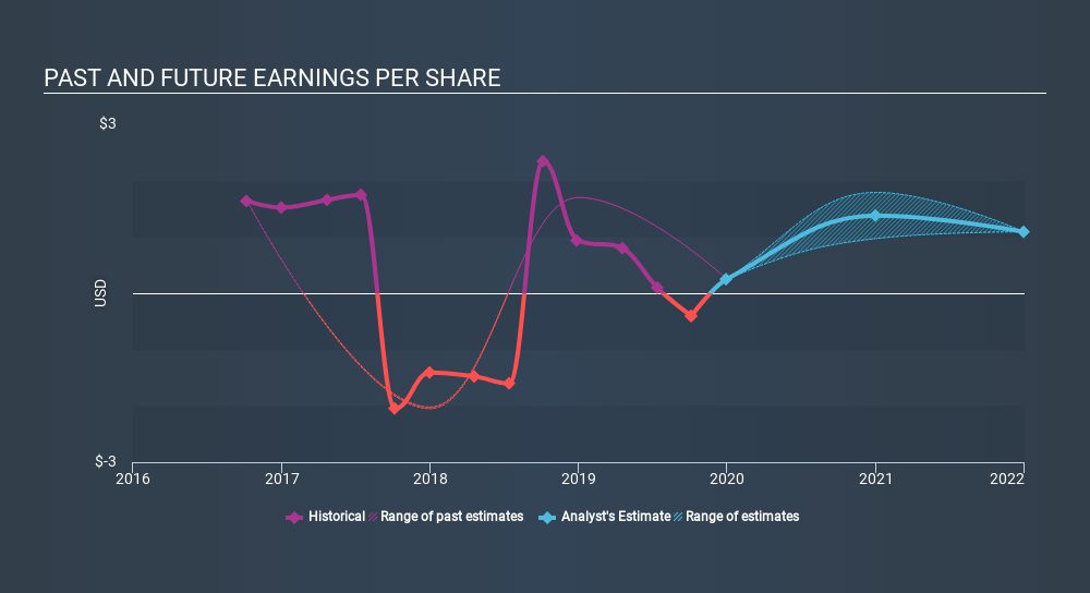 NasdaqGS:SPTN Past and Future Earnings, February 18th 2020