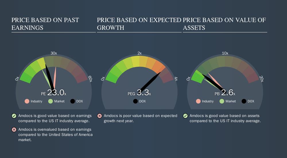 NasdaqGS:DOX Price Estimation Relative to Market, November 8th 2019