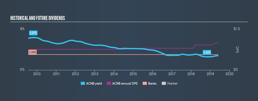 NasdaqCM:ACNB Historical Dividend Yield, May 23rd 2019