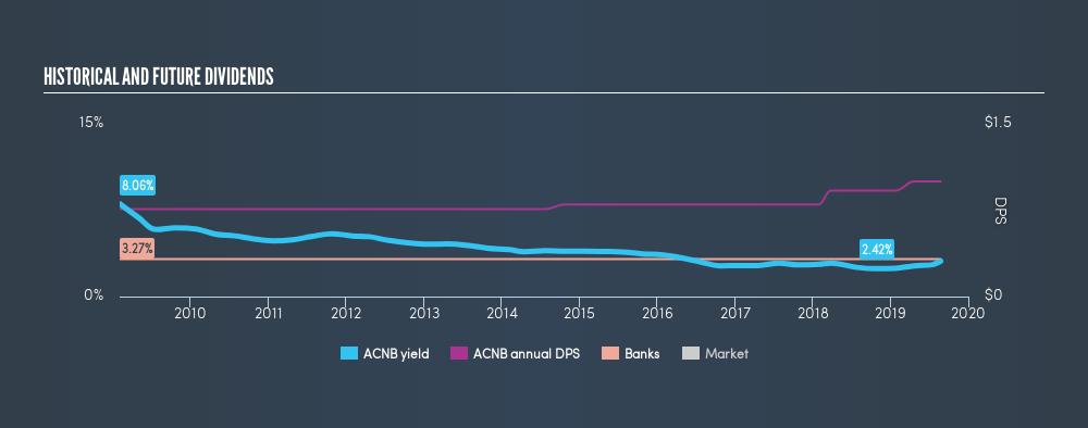 NasdaqCM:ACNB Historical Dividend Yield, August 24th 2019