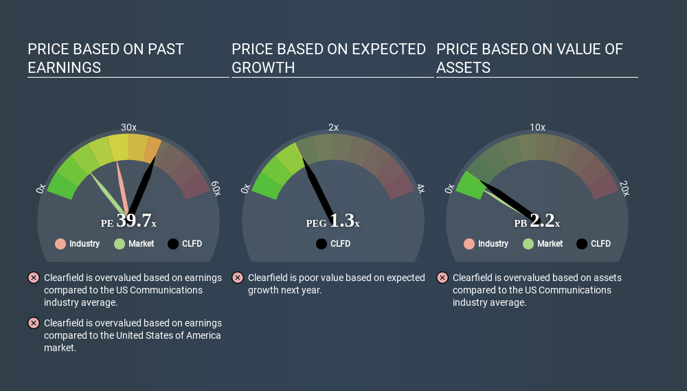NasdaqGM:CLFD Price Estimation Relative to Market April 17th 2020