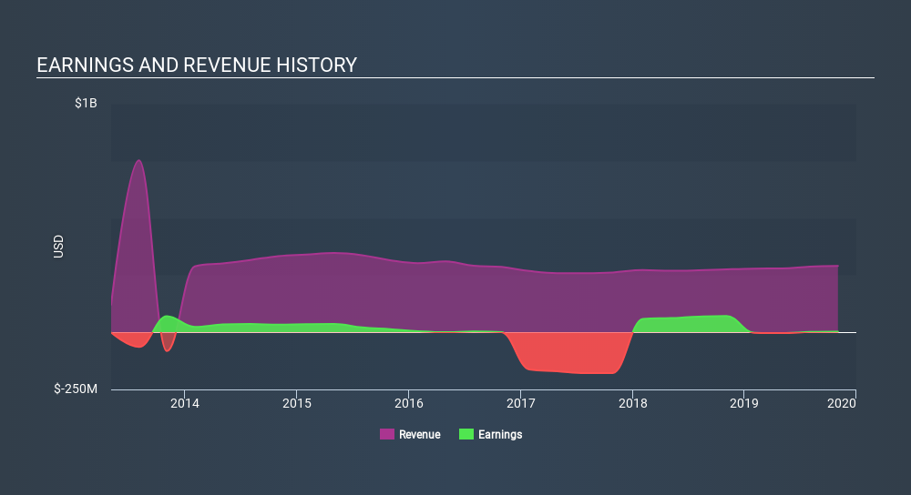 NYSE:VNCE Income Statement, February 11th 2020