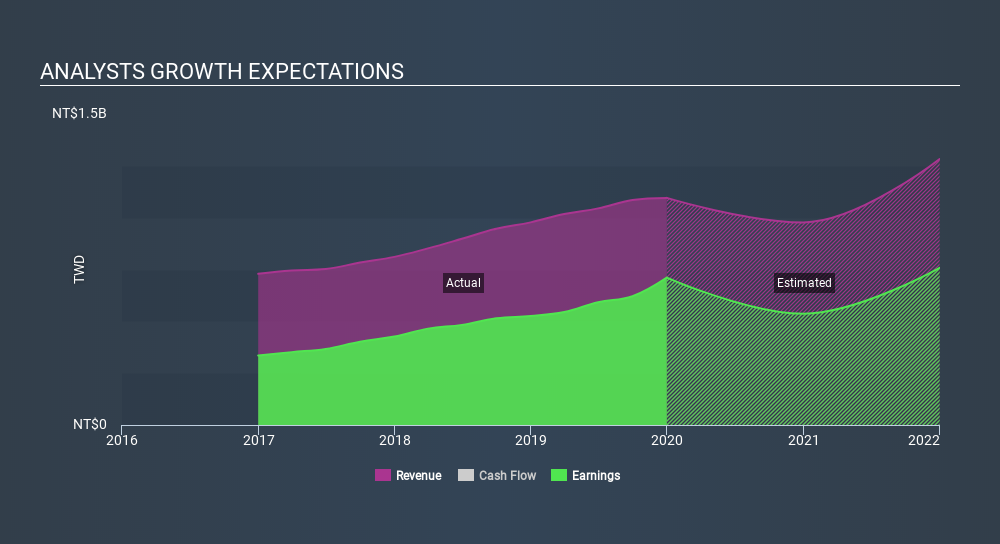 GTSM:8437 Past and Future Earnings, March 24th 2020