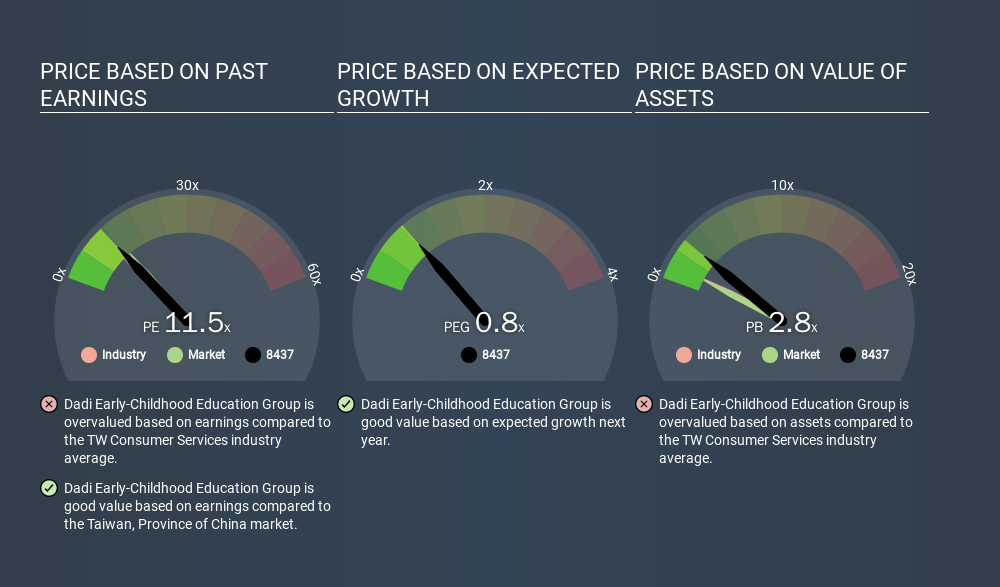 GTSM:8437 Price Estimation Relative to Market, March 23rd 2020