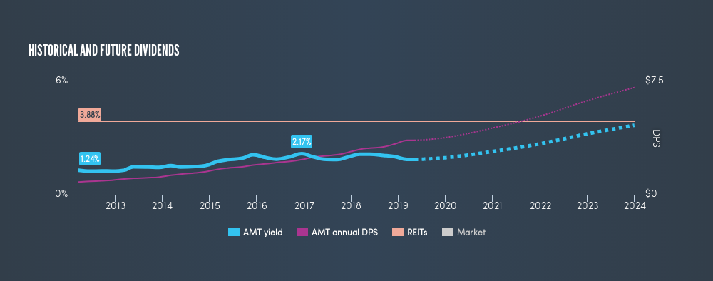 NYSE:AMT Historical Dividend Yield, May 6th 2019