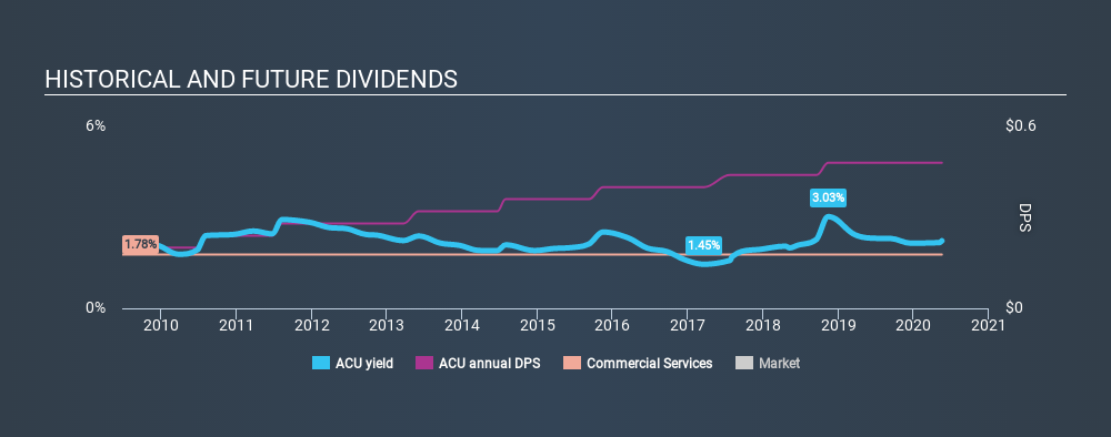 AMEX:ACU Historical Dividend Yield May 18th 2020