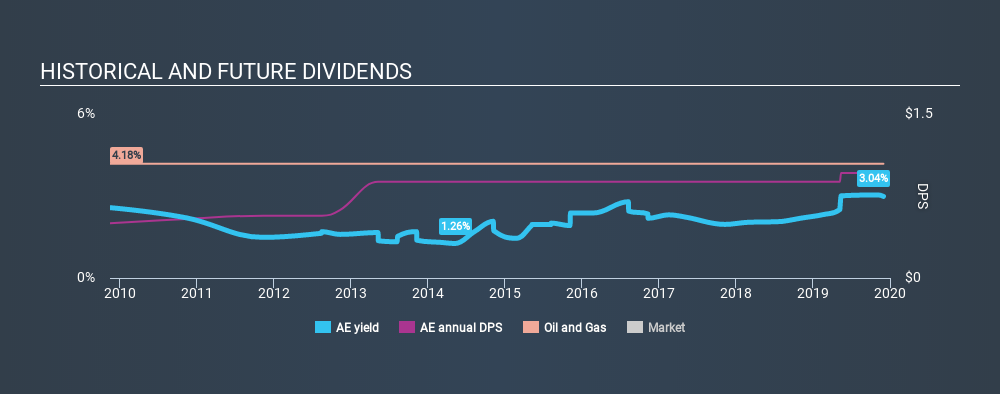 AMEX:AE Historical Dividend Yield, December 1st 2019