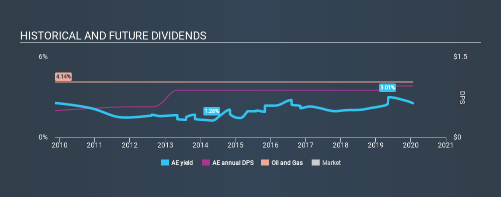 AMEX:AE Historical Dividend Yield, January 23rd 2020