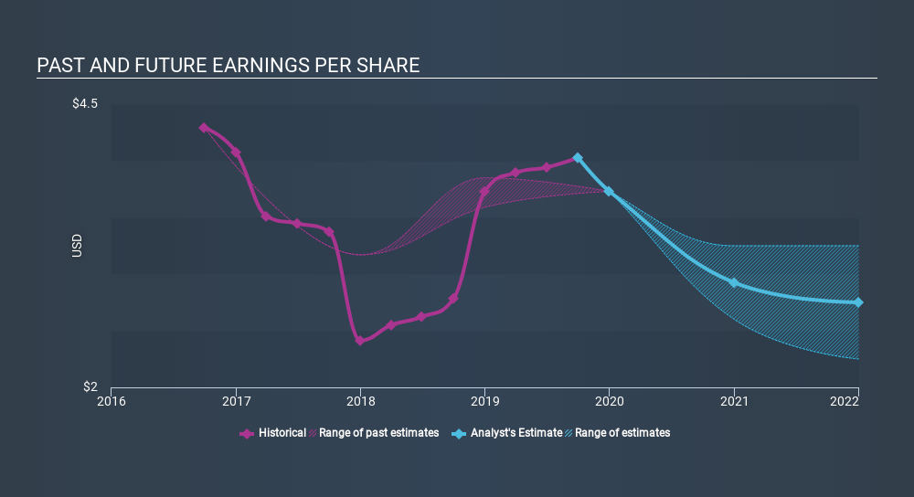 NasdaqGS:AMSF Past and Future Earnings, February 10th 2020
