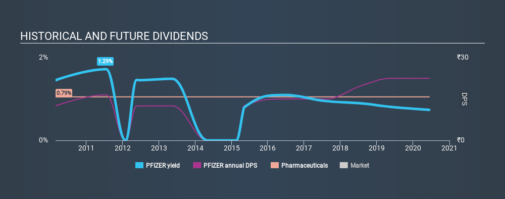 Is Pfizer Limited (NSE:PFIZER) A Great Dividend Stock? – Simply Wall St News