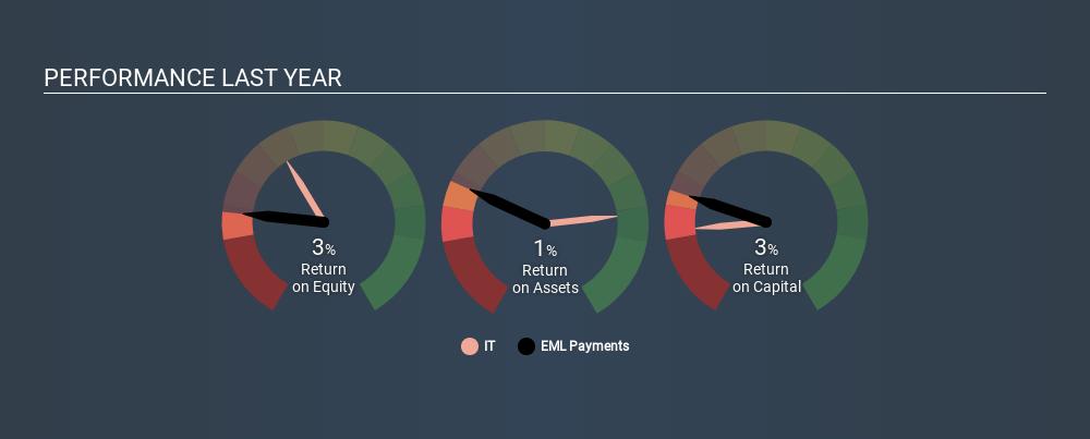 ASX:EML Past Revenue and Net Income, March 4th 2020