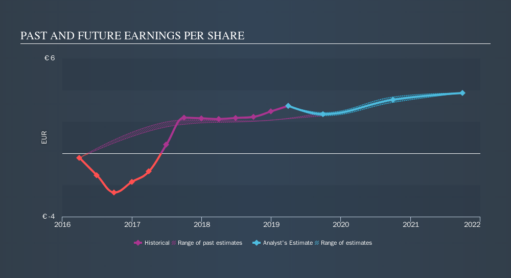 ENXTPA:LACR Past and Future Earnings, October 29th 2019