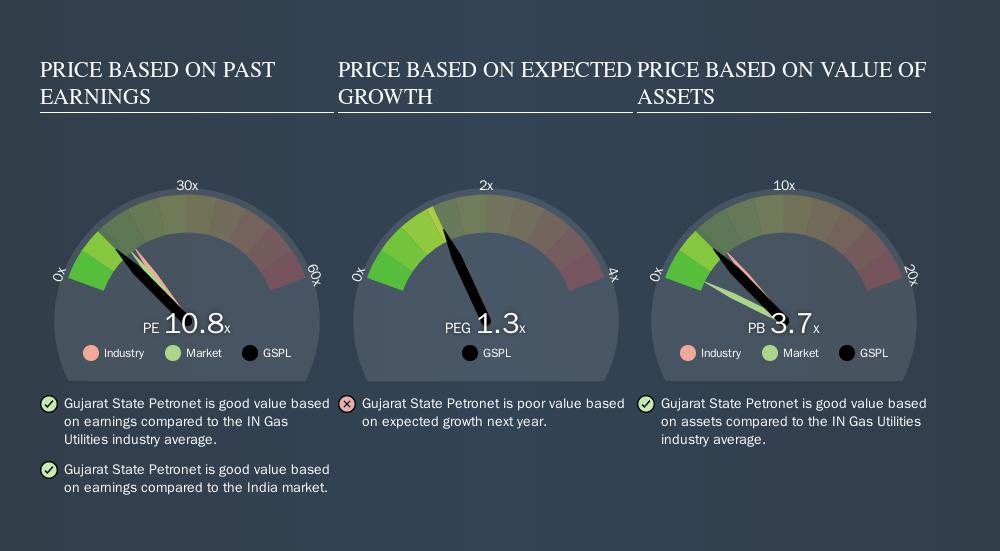 NSEI:GSPL Price Estimation Relative to Market, November 10th 2019