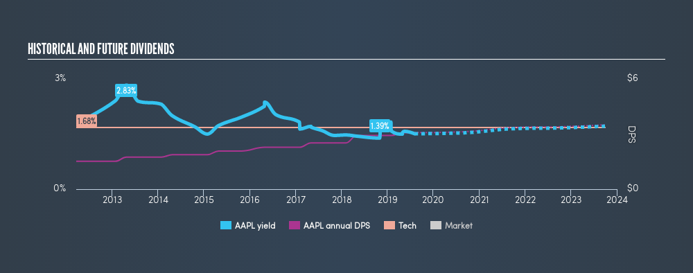 NasdaqGS:AAPL Historical Dividend Yield, August 5th 2019