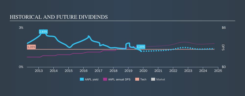 NasdaqGS:AAPL Historical Dividend Yield, November 3rd 2019