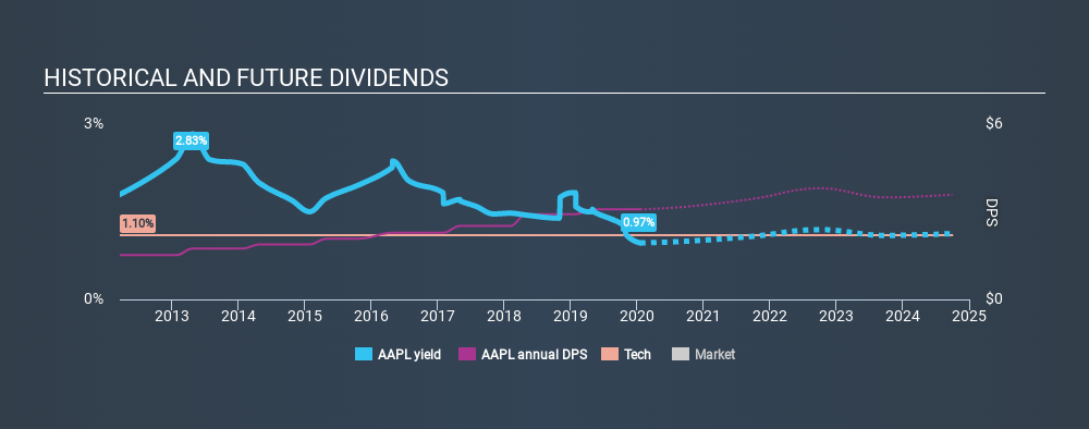 NasdaqGS:AAPL Historical Dividend Yield, January 19th 2020