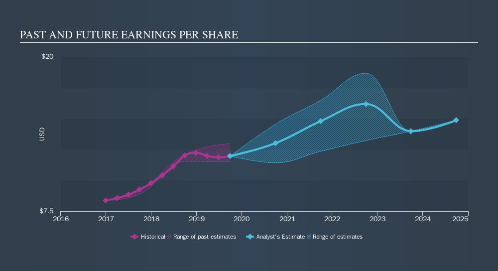 NasdaqGS:AAPL Past and Future Earnings, November 13th 2019