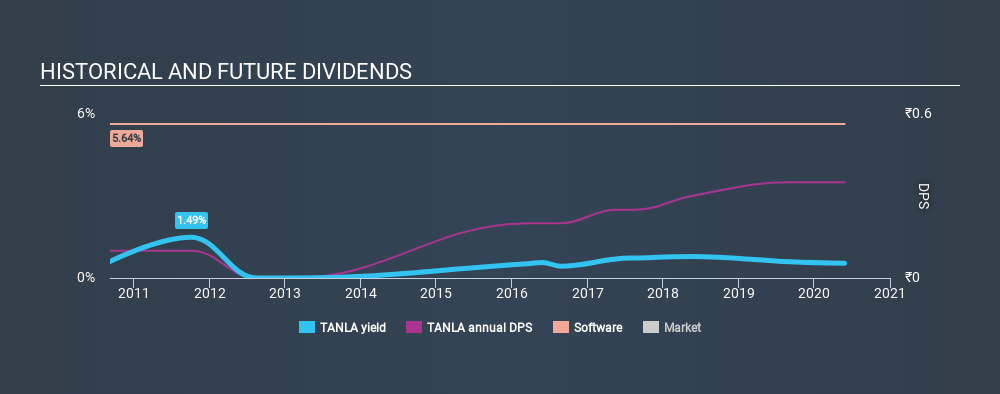 NSEI:TANLA Historical Dividend Yield May 27th 2020