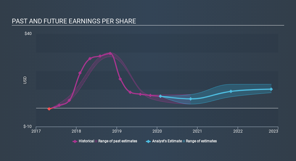 NasdaqGS:AVGO Past and Future Earnings March 27th 2020