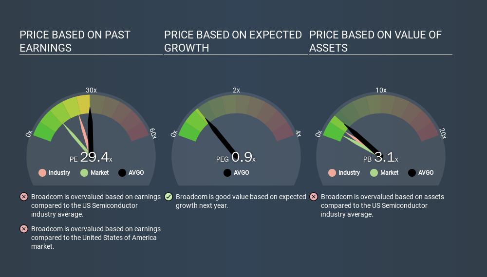 NasdaqGS:AVGO Price Estimation Relative to Market, March 17th 2020
