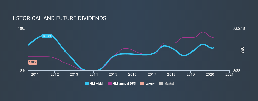 ASX:GLB Historical Dividend Yield, February 29th 2020