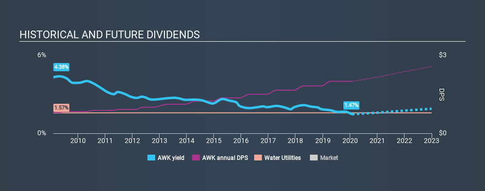 NYSE:AWK Historical Dividend Yield, January 30th 2020