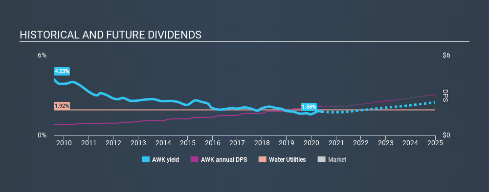 NYSE:AWK Historical Dividend Yield May 29th 2020