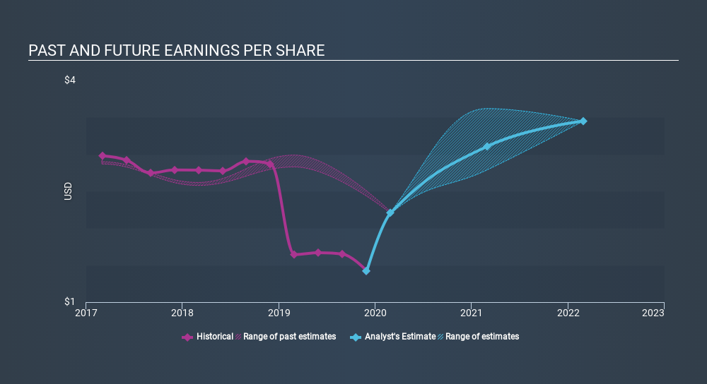 NasdaqGS:APOG Past and Future Earnings, February 5th 2020