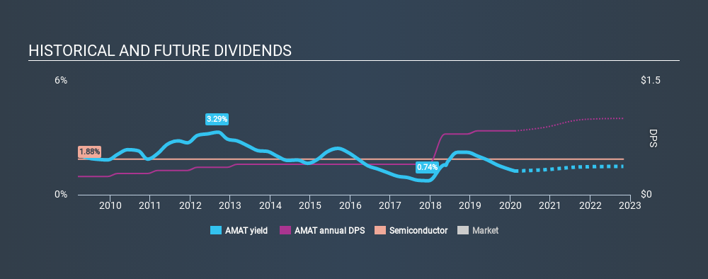 NasdaqGS:AMAT Historical Dividend Yield, February 14th 2020