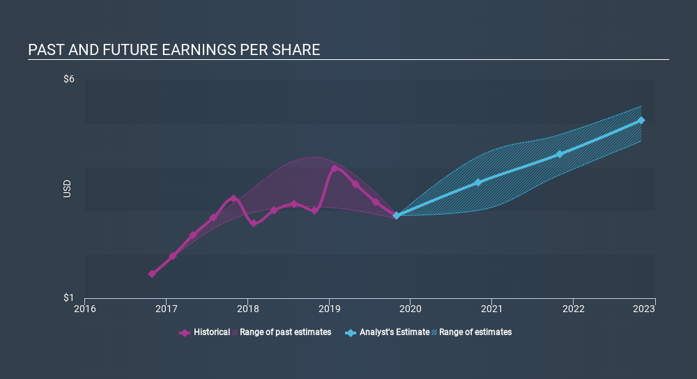 NasdaqGS:AMAT Past and Future Earnings, January 17th 2020