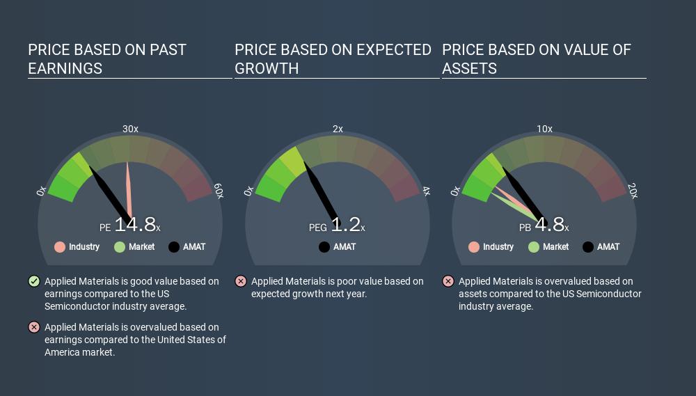 NasdaqGS:AMAT Price Estimation Relative to Market, March 13th 2020