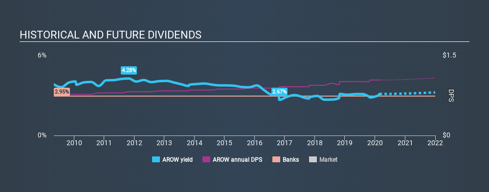 NasdaqGS:AROW Historical Dividend Yield, February 26th 2020