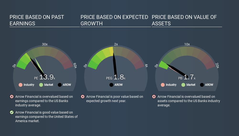 NasdaqGS:AROW Price Estimation Relative to Market, February 24th 2020