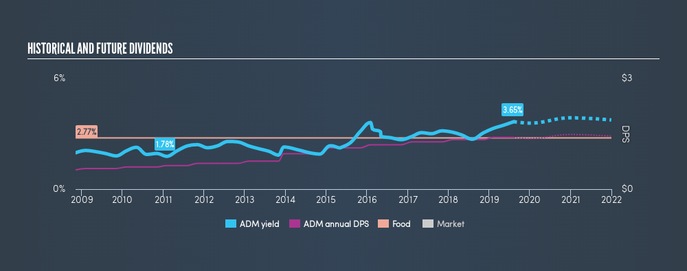 NYSE:ADM Historical Dividend Yield, August 9th 2019