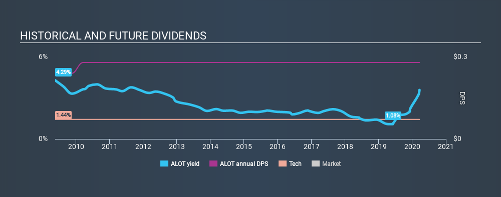 NasdaqGM:ALOT Historical Dividend Yield, March 20th 2020