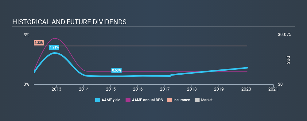 NasdaqGM:AAME Historical Dividend Yield, January 14th 2020
