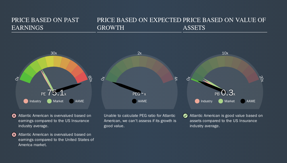 NasdaqGM:AAME Price Estimation Relative to Market, November 13th 2019