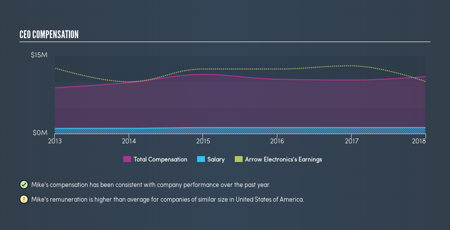 NYSE:ARW CEO Compensation, March 12th 2019