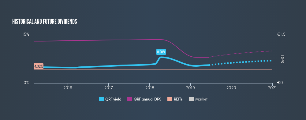 ENXTBR:QRF Historical Dividend Yield, June 13th 2019