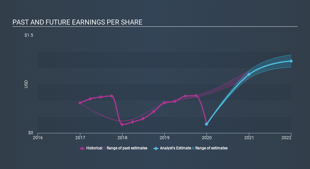 NasdaqGS:AUDC Past and Future Earnings, February 2nd 2020