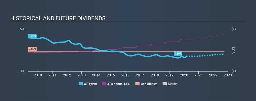 NYSE:ATO Historical Dividend Yield, February 28th 2020