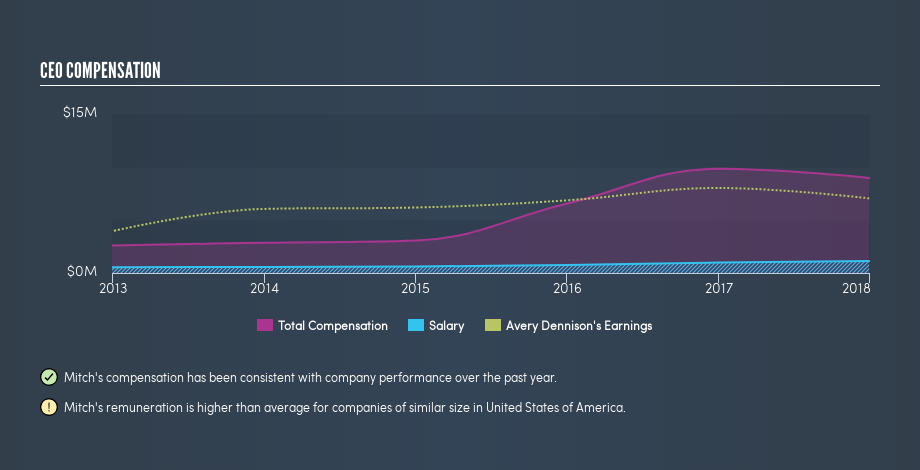 NYSE:AVY CEO Compensation, March 6th 2019