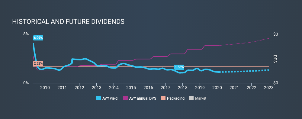 NYSE:AVY Historical Dividend Yield, February 11th 2020
