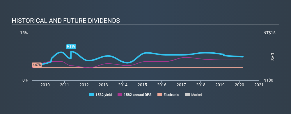 TSEC:1582 Historical Dividend Yield, March 4th 2020