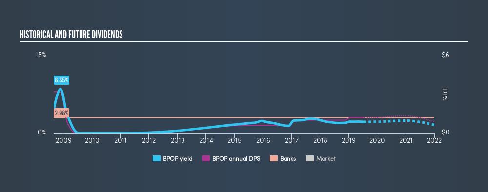 NasdaqGS:BPOP Historical Dividend Yield, July 12th 2019
